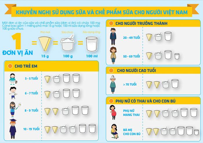 khuyến nghị sử dụng sữa và các chế phẩm sữa cho người Việt Nam