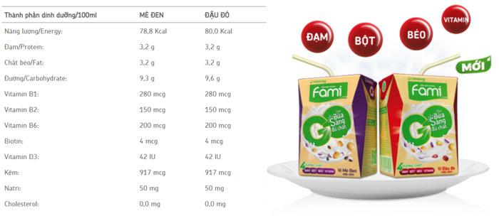 sữa đậu nành fami go bao nhiêu calo